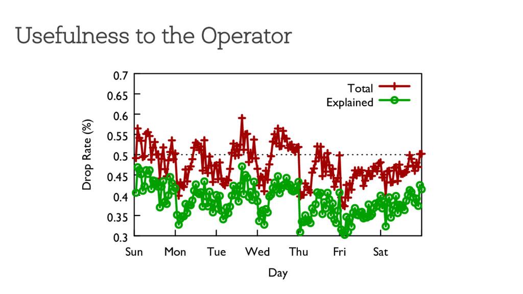 Usefulness to the Operator 0.3 0.35 0.4 0.45 0....