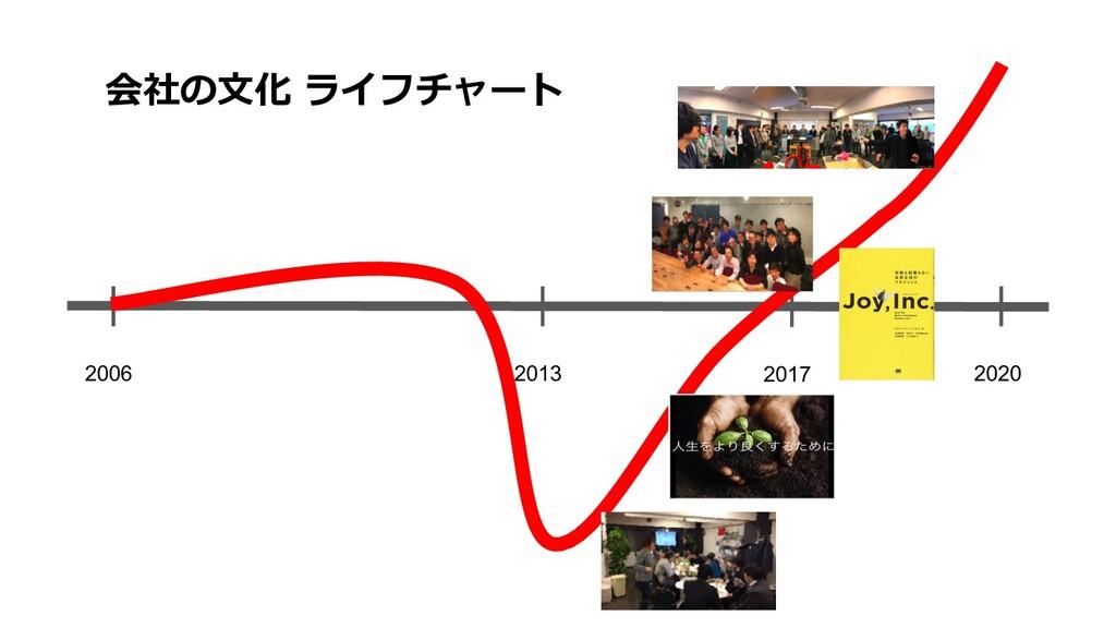 2006 2020 2017 会社の⽂化 ライフチャート 2013