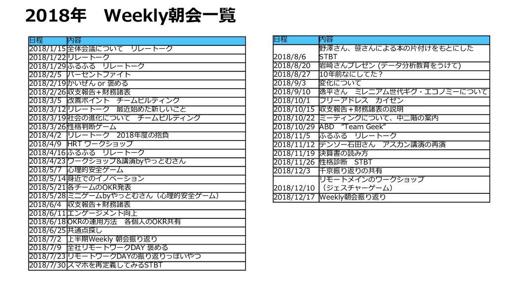 2018年 Weekly朝会⼀覧 ⽇程 内容 2018/1/15 全体会議について リレートー...