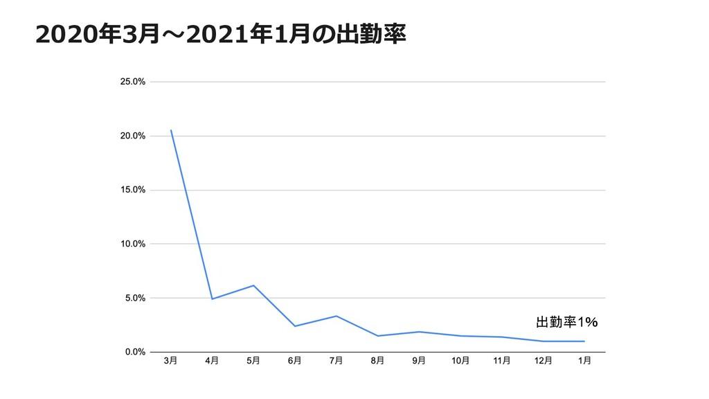 2020年3⽉〜2021年1⽉の出勤率 出勤率1%