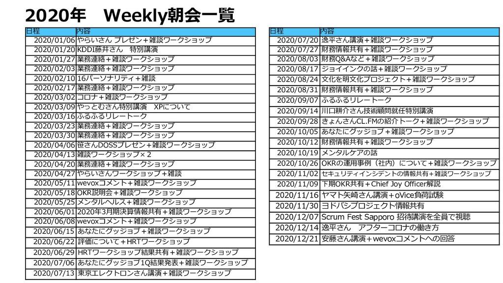 2020年 Weekly朝会⼀覧 ⽇程 内容 2020/01/06 やらいさん プレゼン+雑談...