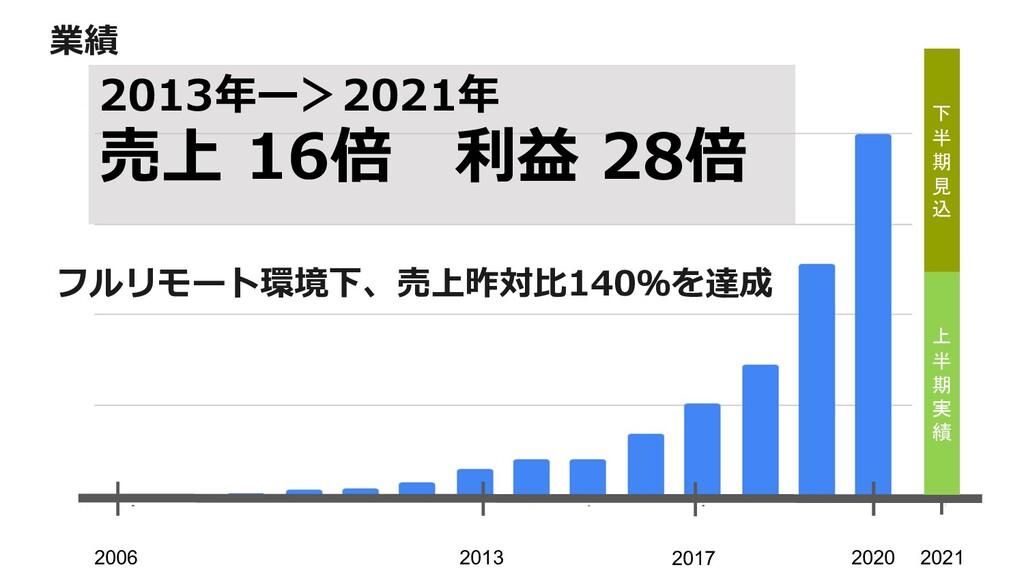 業績 2006 2020 2017 2013 2021 上 半 期 実 績 下 半 期 見 込...