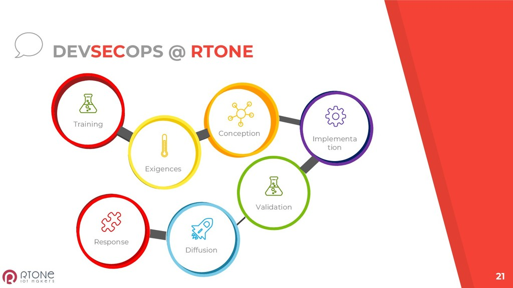 DEVSECOPS @ RTONE 21 Training Exigences Concept...