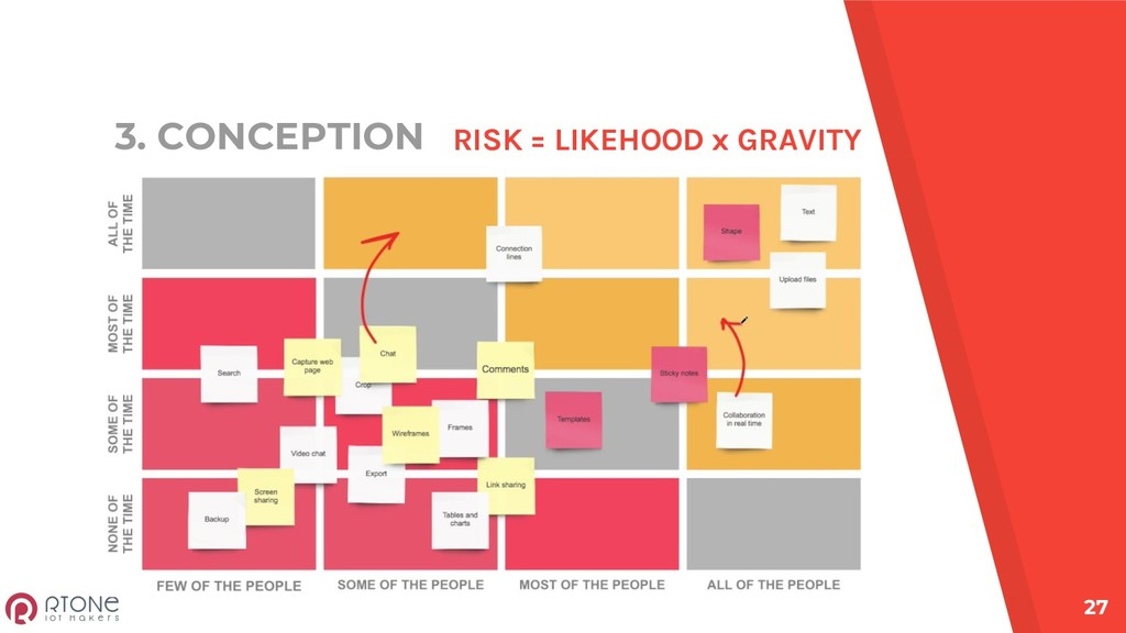 3. CONCEPTION 27 RISK = LIKEHOOD x GRAVITY