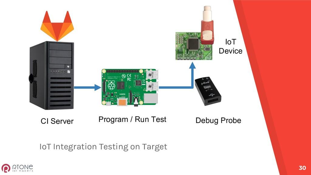 IoT Integration Testing on Target 30 CI Server ...