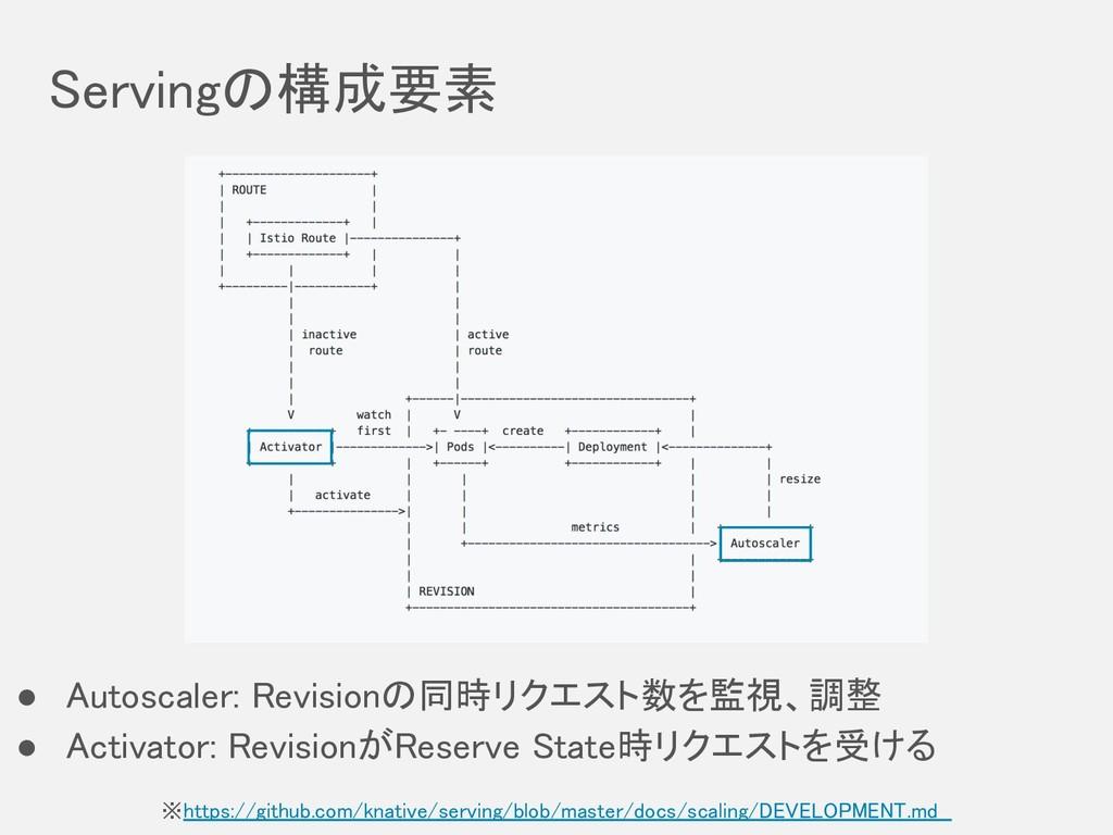 Servingの構成要素 ※https://github.com/knative/servin...