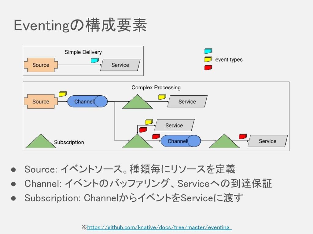 Eventingの構成要素 ※https://github.com/knative/docs/...