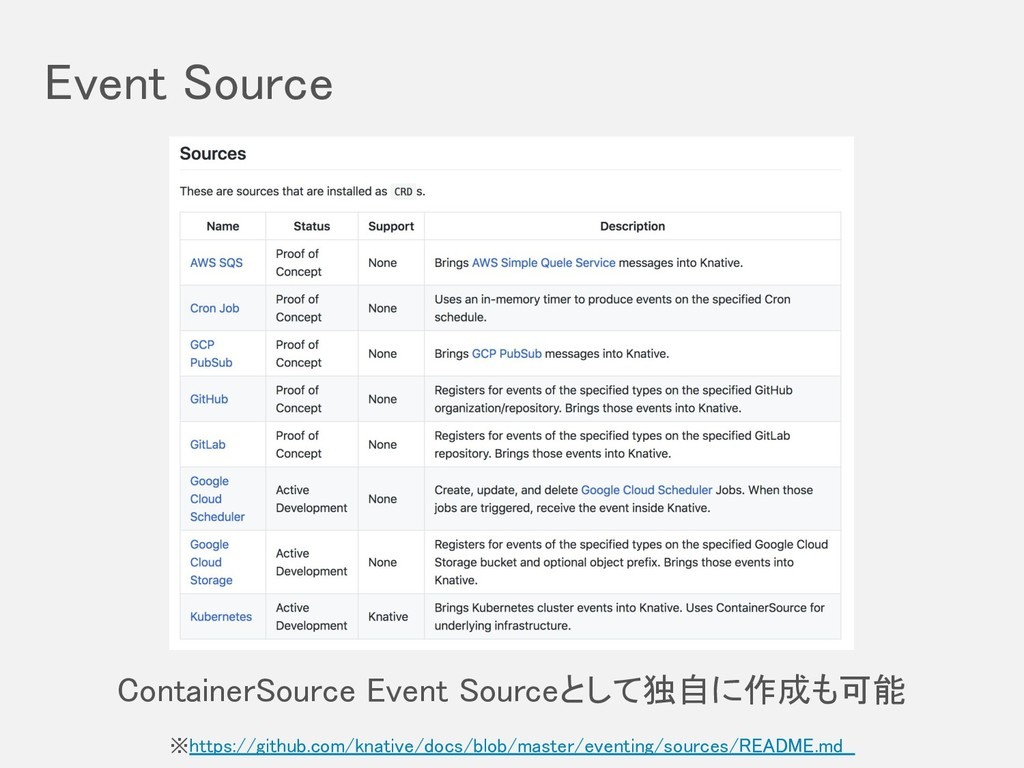 Event Source ※https://github.com/knative/docs/b...