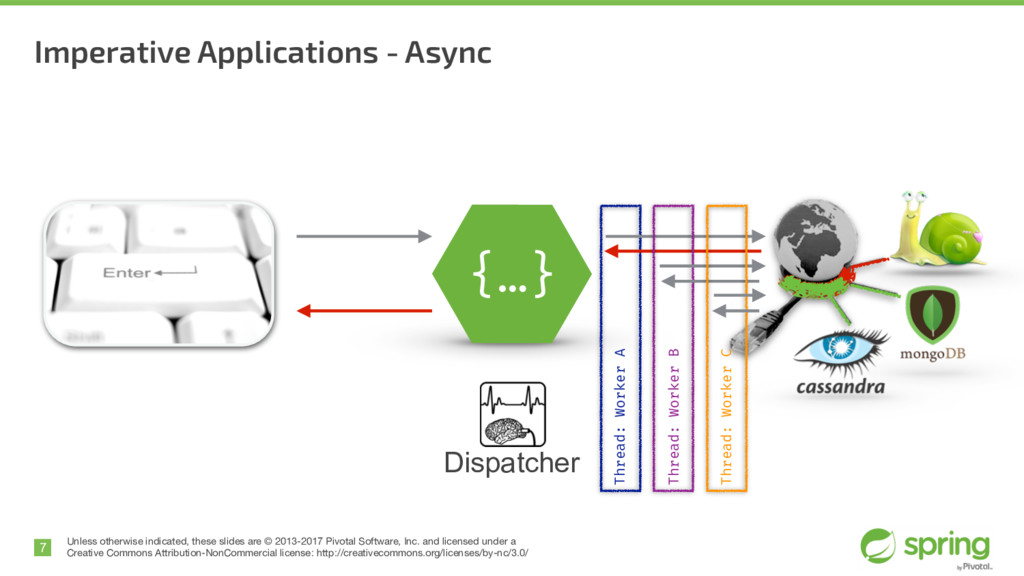 Imperative Applications - Async 7 Unless otherw...