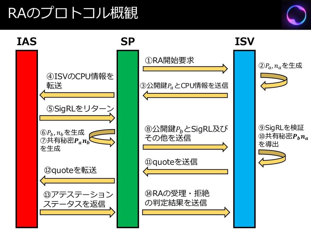 RAのプロトコル概観 SP ISV ⑥ ,  を生成 ⑦共有秘密  を生成 ③公開鍵 とCPU...