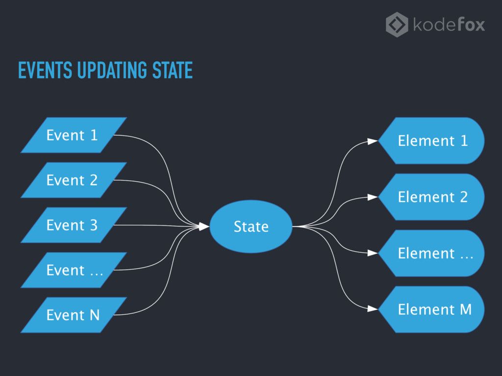 EVENTS UPDATING STATE
