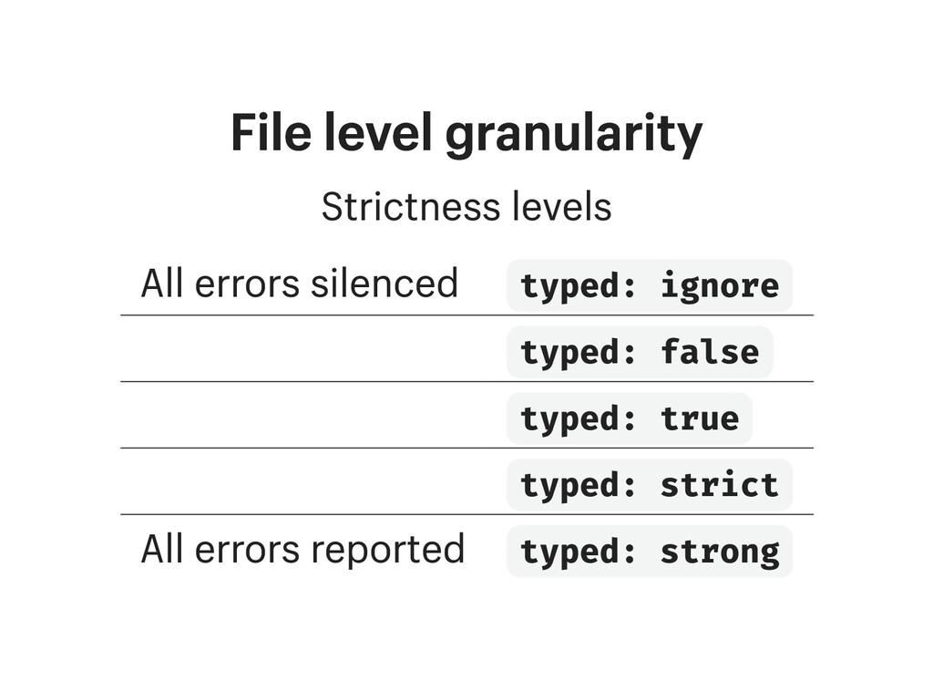 File level granularity File level granularity S...