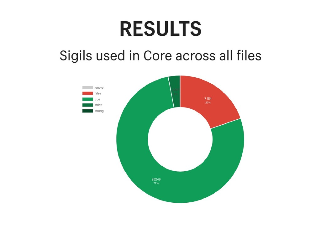 RESULTS RESULTS Sigils used in Core across all ...