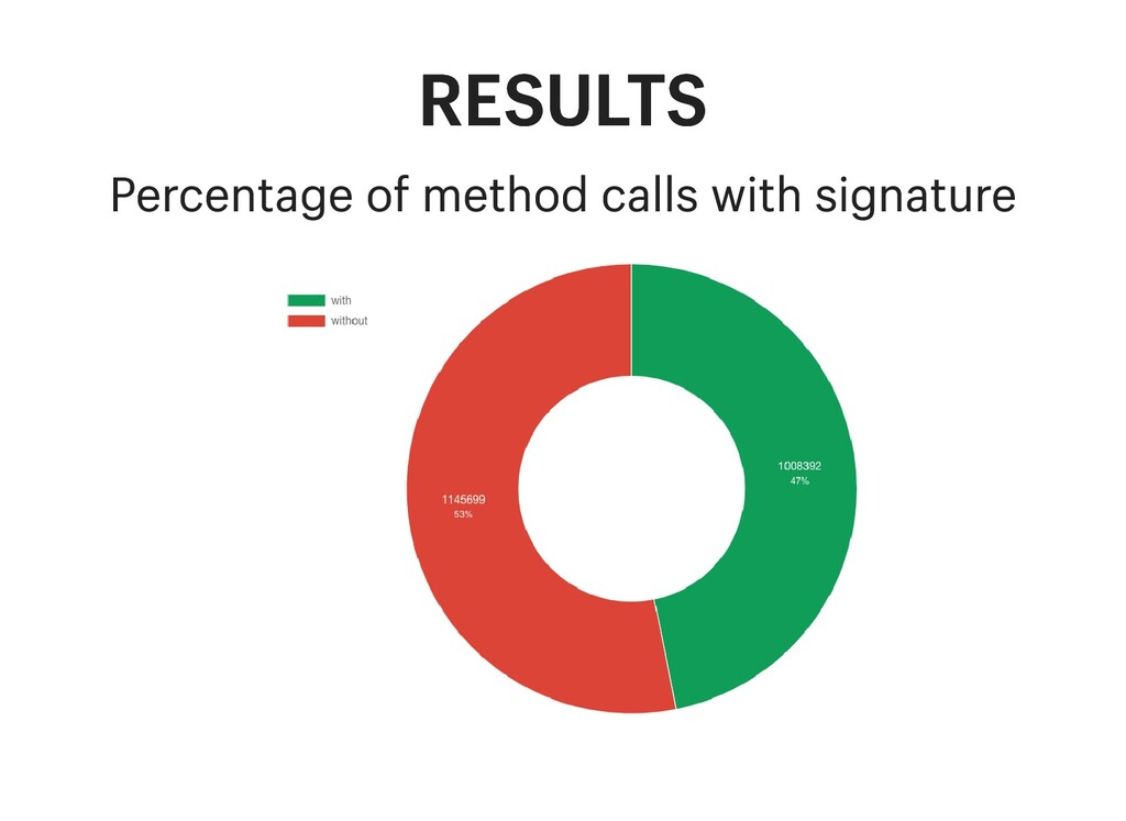 RESULTS RESULTS Percentage of method calls with...