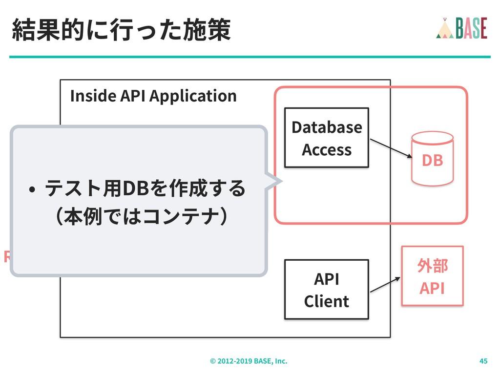 © - BASE, Inc. 結果的に⾏った施策 外部 API DB HTTP REQUEST...