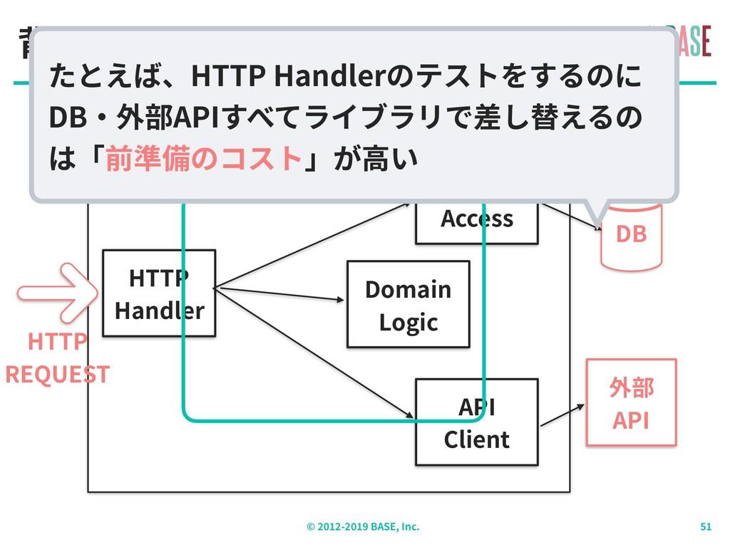 © - BASE, Inc. 背景:アプリケーション構造(概要) 外部 API DB HTTP...