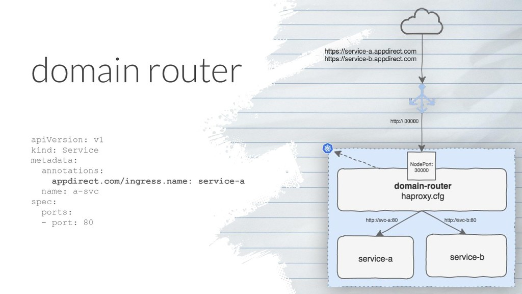 domain router apiVersion: v1 kind: Service meta...