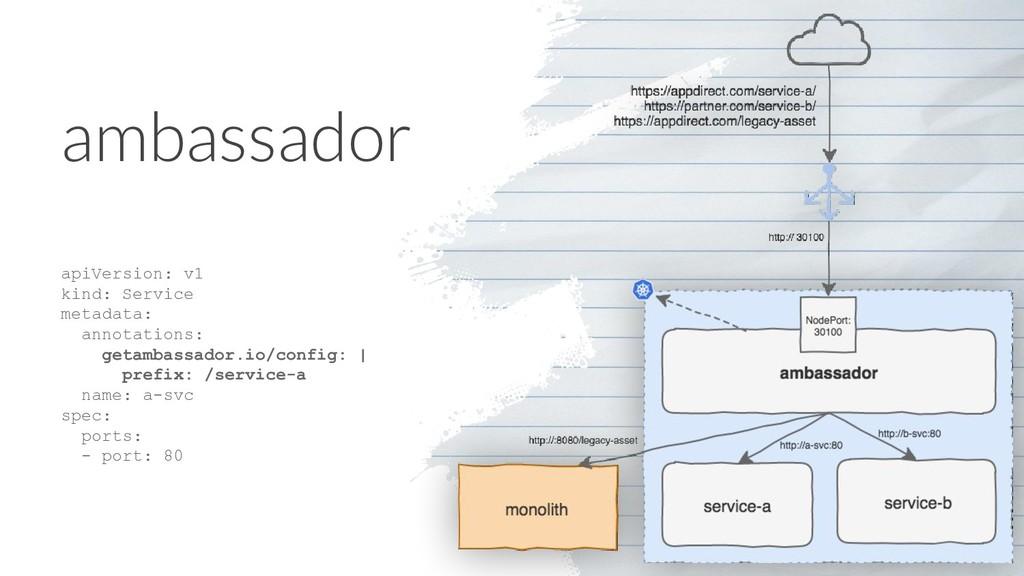 ambassador apiVersion: v1 kind: Service metadat...