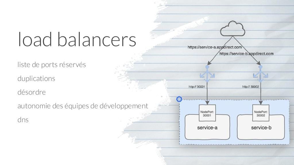 load balancers liste de ports réservés duplicat...