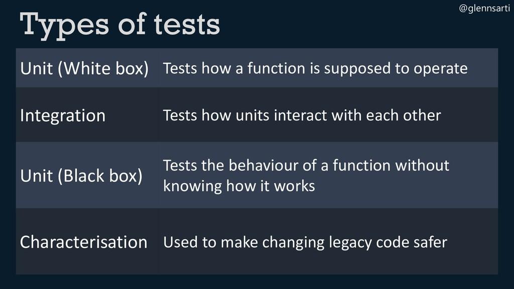 @glennsarti Types of tests Unit (White box) Tes...