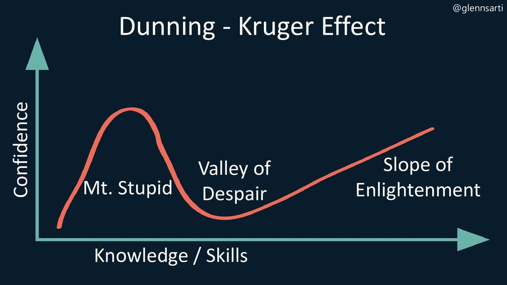 @glennsarti Dunning - Kruger Effect Confidence ...