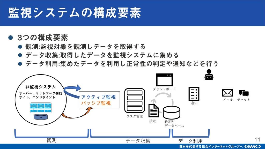 ⚫ ⚫ ⚫ ⚫ ダッシュボード 通知 設定 時系列 データベース タスク管理 観測 データ収集...