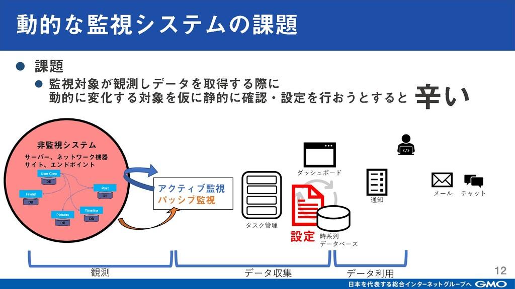 ⚫ ⚫ ダッシュボード 通知 時系列 データベース タスク管理 観測 データ収集 データ利用 ...