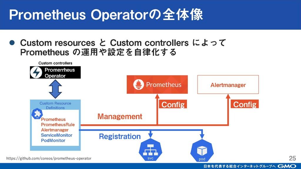 ⚫ https://github.com/coreos/prometheus-operator