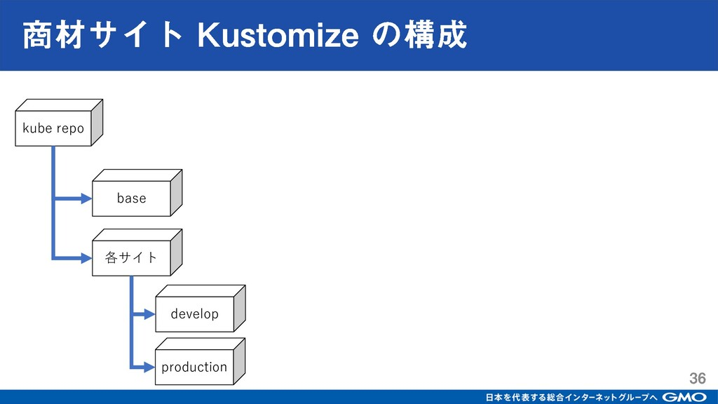 kube repo base 各サイト develop production
