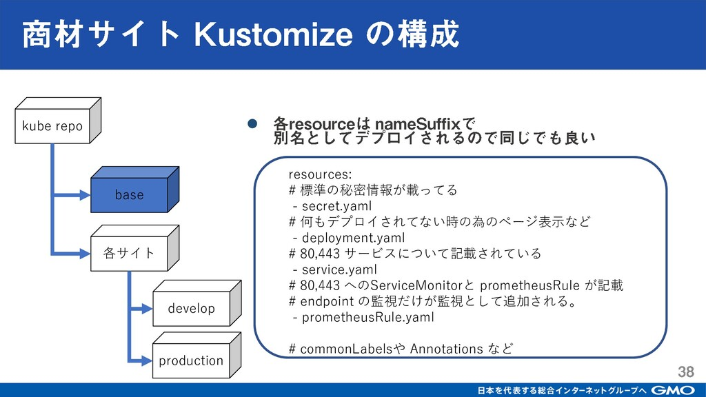 kube repo base 各サイト develop production resource...