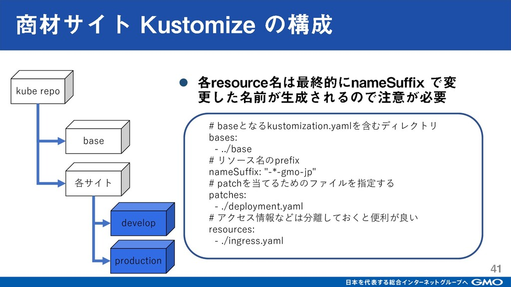 kube repo base 各サイト develop production # baseとな...