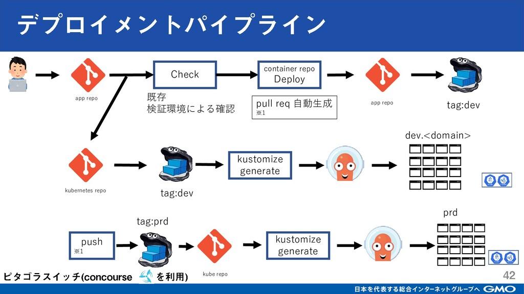 app repo Check app repo container repo Deploy 既...