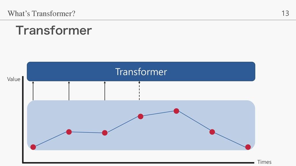 13 5SBOTGPSNFS What's Transformer? Value Times ...