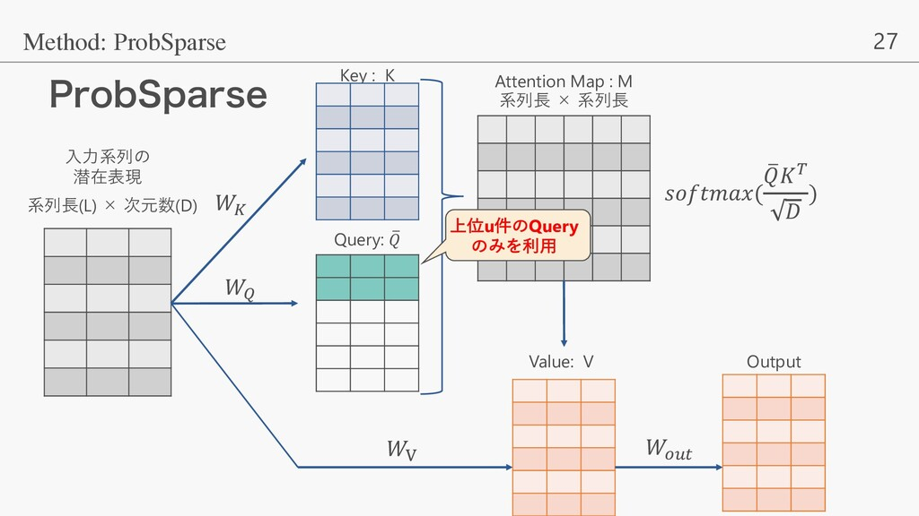 27 1SPC4QBSTF Method: ProbSparse ⼊⼒系列の 潜在表現 系列⻑...
