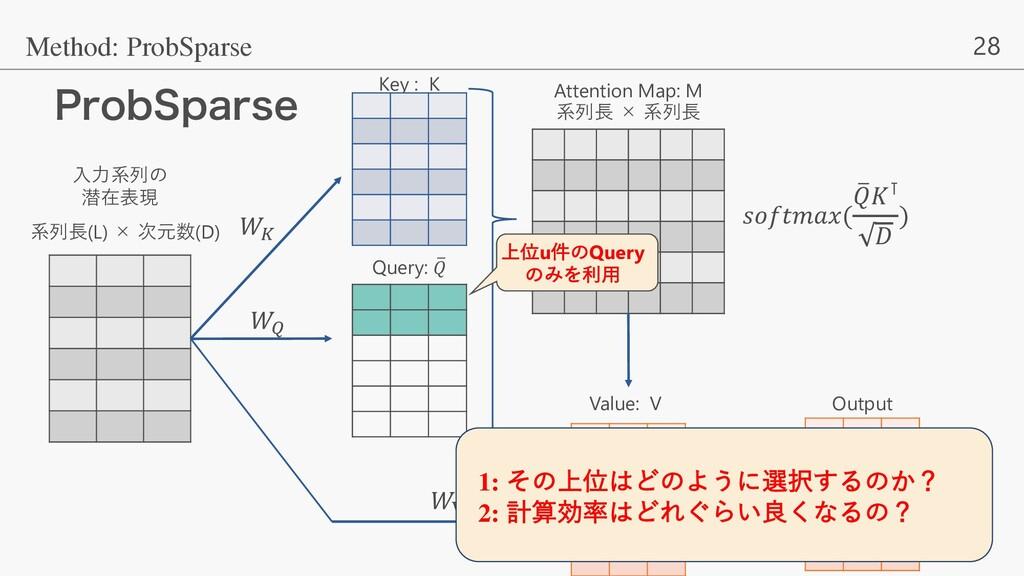 28 1SPC4QBSTF Method: ProbSparse ⼊⼒系列の 潜在表現 系列⻑...
