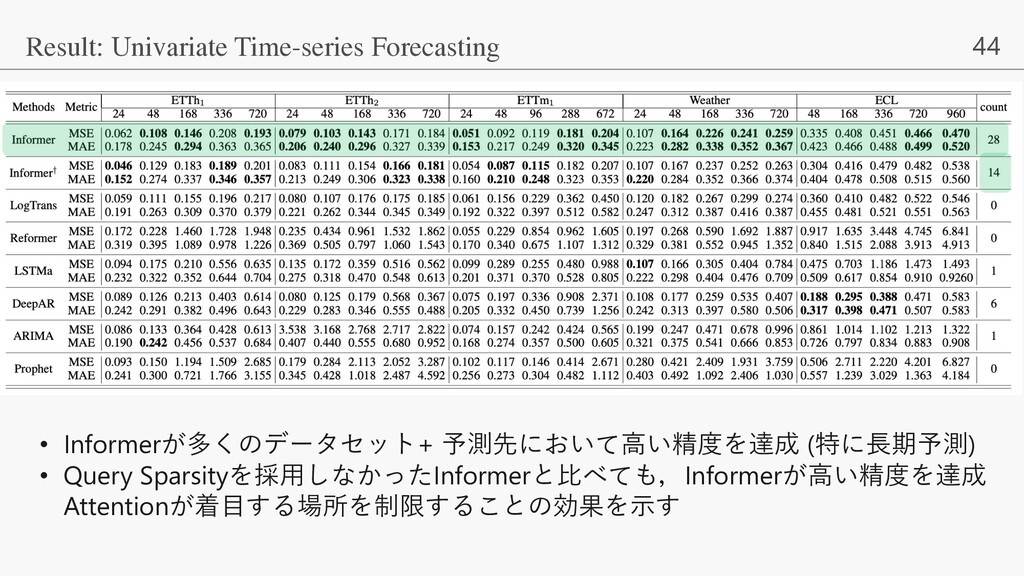 44 Result: Univariate Time-series Forecasting •...