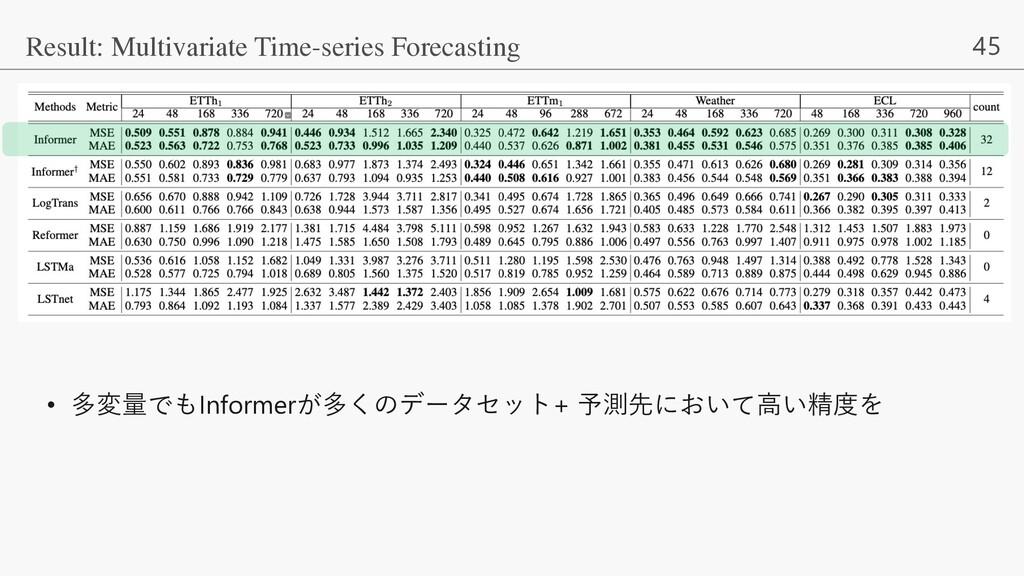 45 Result: Multivariate Time-series Forecasting...