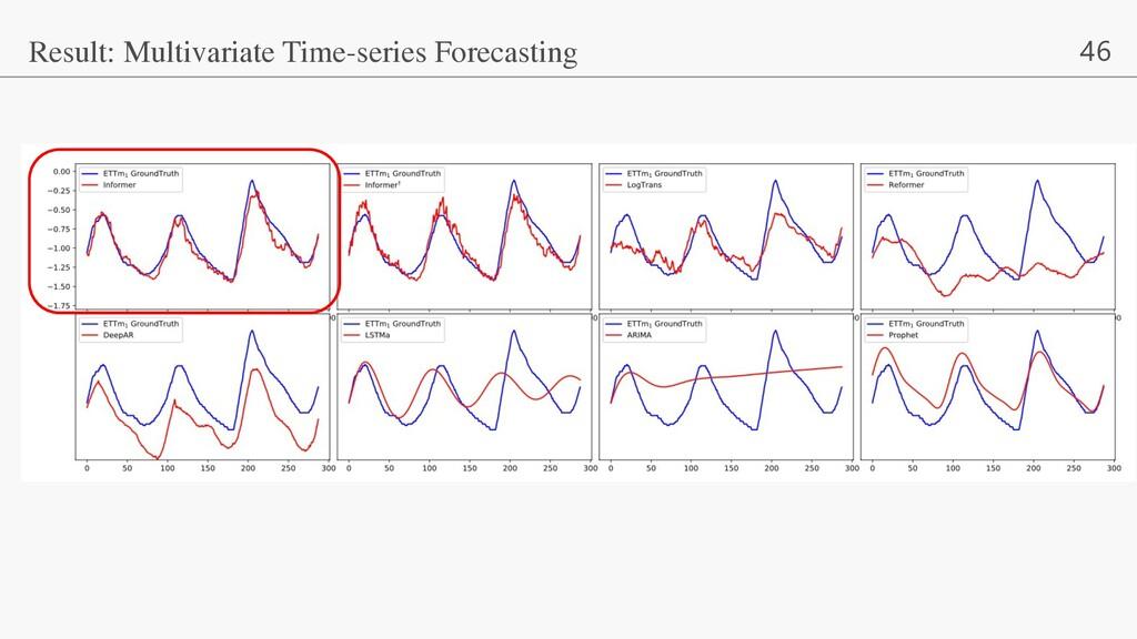 46 Result: Multivariate Time-series Forecasting