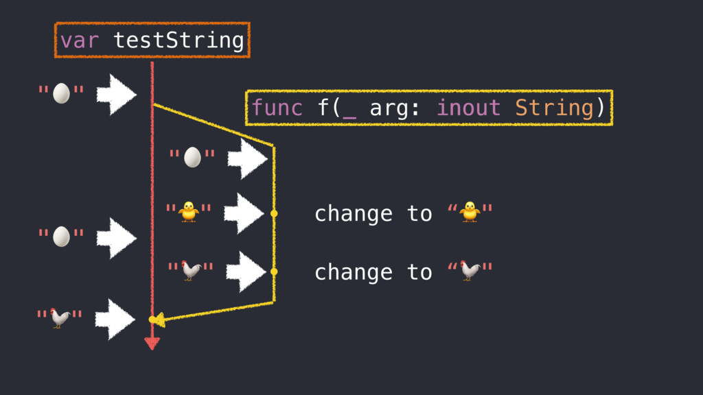 "func f(_ arg: inout String) inout change to """" ..."