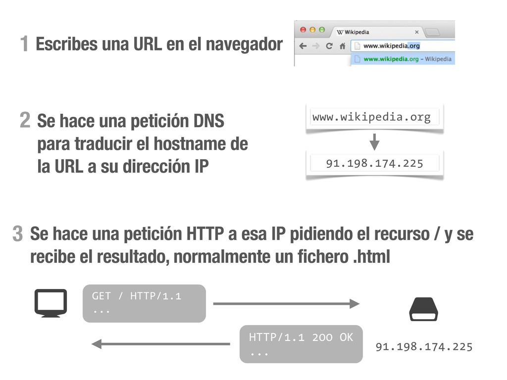 Escribes una URL en el navegador 1 Se hace una ...