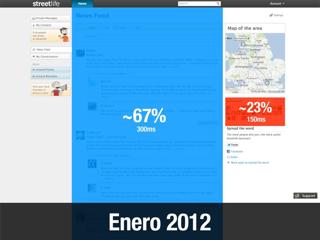 Enero 2012 ~67% ~23% 150ms 300ms