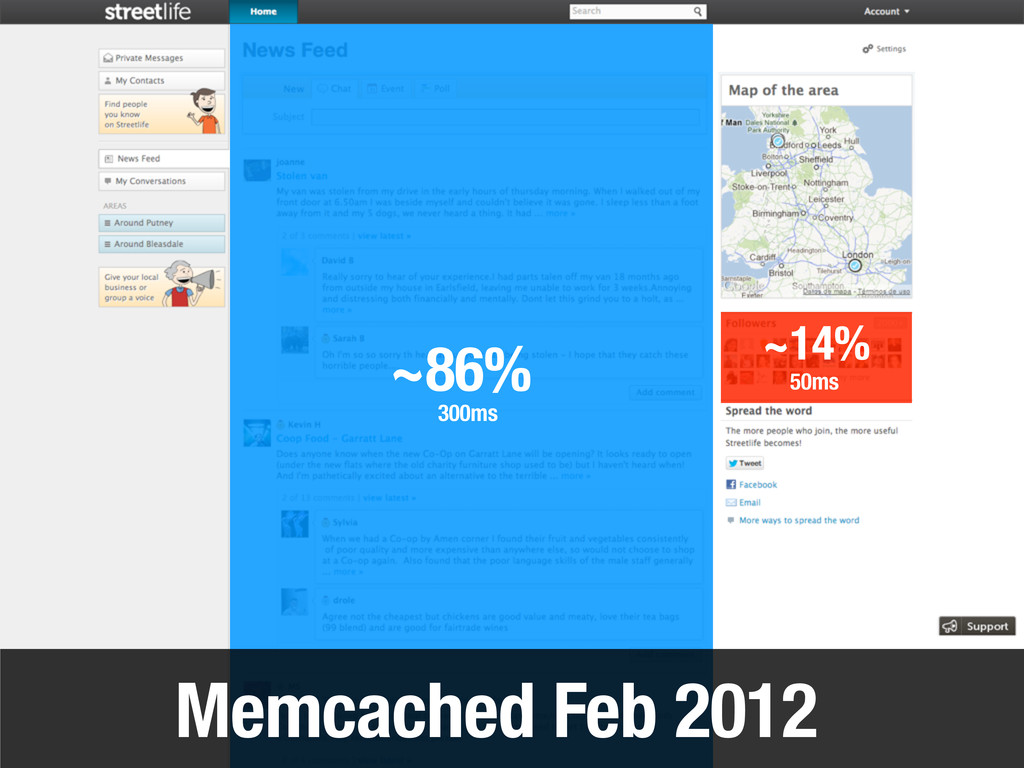 Memcached Feb 2012 ~86% ~14% 50ms 300ms