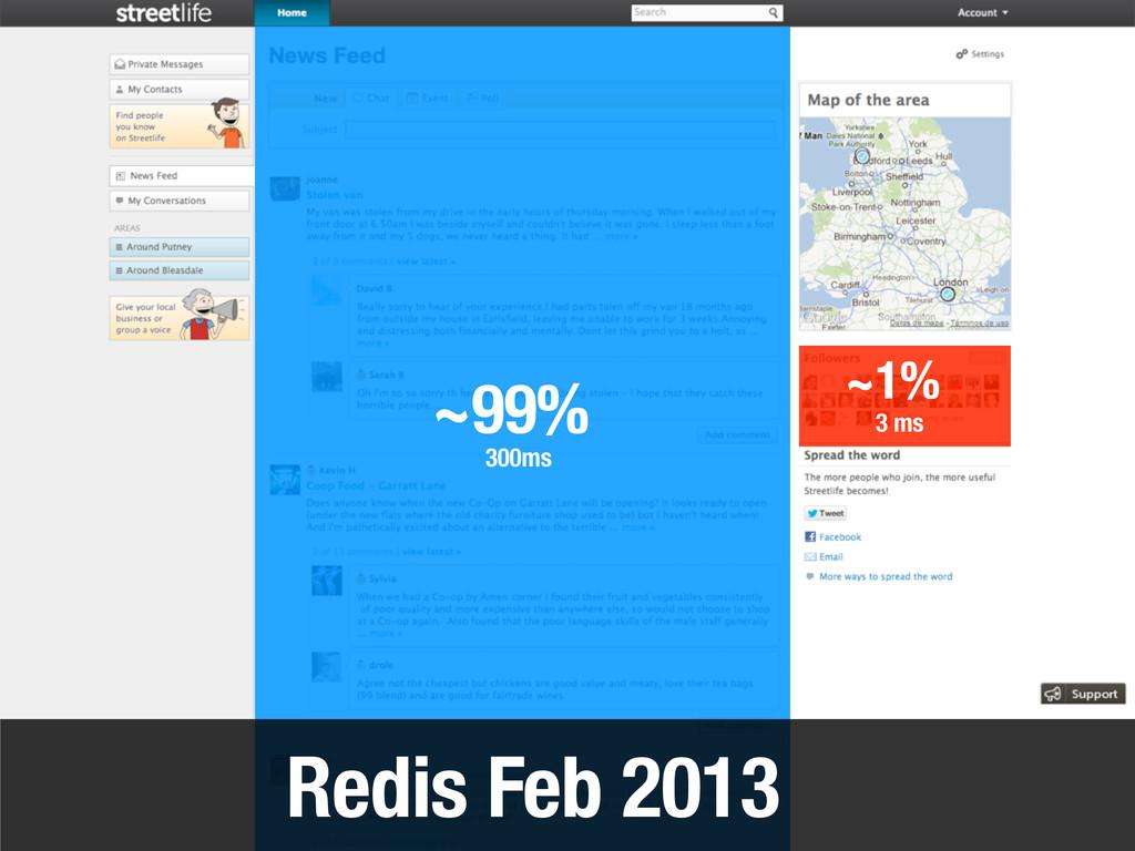 Redis Feb 2013 ~99% ~1% 3 ms 300ms