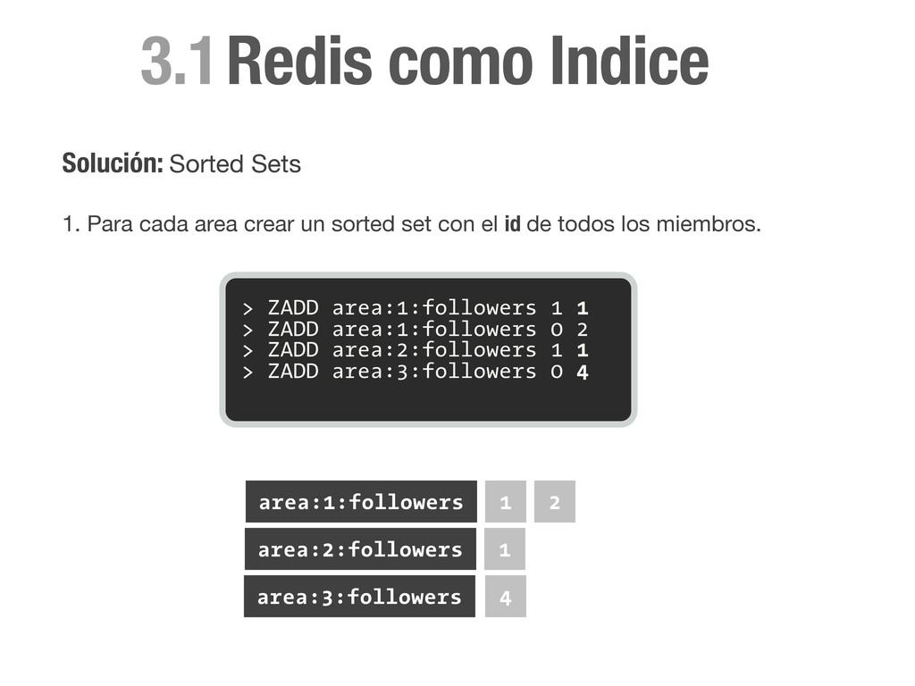 3.1 Solución: Sorted Sets 1. Para cada area cre...