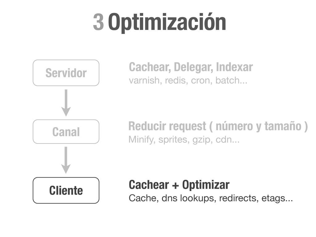 Cliente Servidor Canal Cachear, Delegar, Indexa...