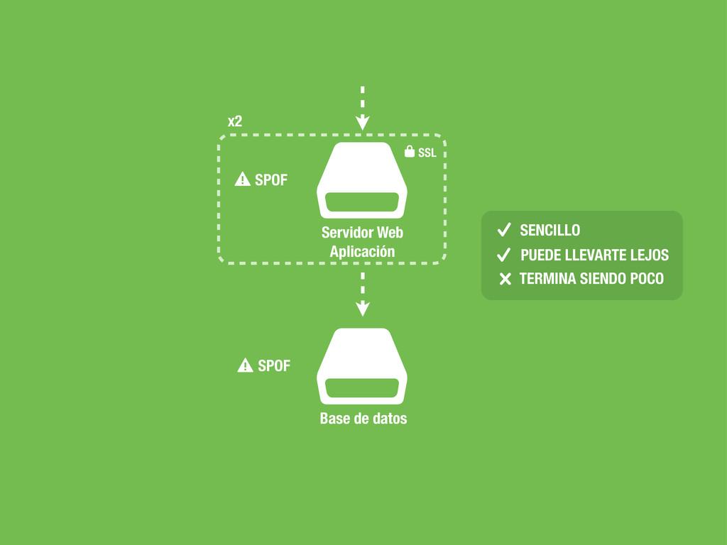 $ Servidor Web Aplicación ✓ ⚠ SENCILLO ❌ ✓ PUED...