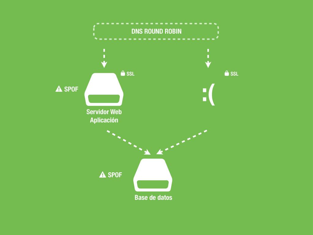 $ Servidor Web Aplicación ⚠SPOF $ Base de datos...