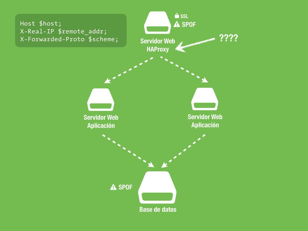 $ Servidor Web HAProxy ⚠SPOF $ Base de datos ⚠S...