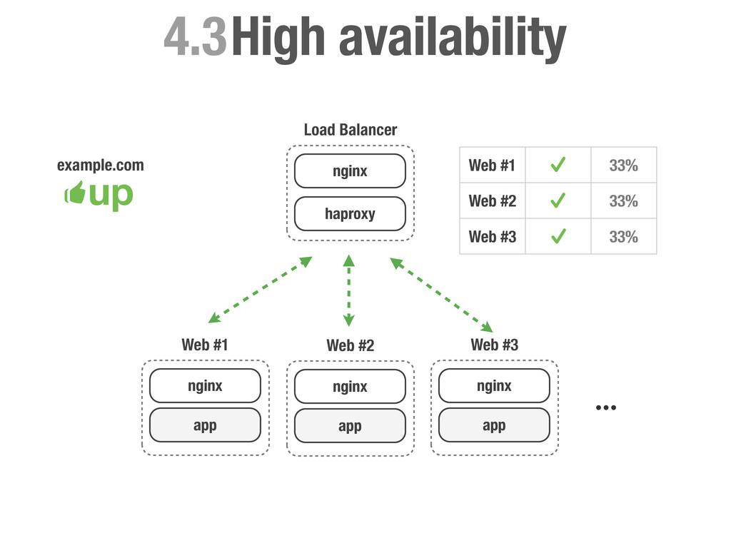 High availability 4.3 Load Balancer nginx hapro...