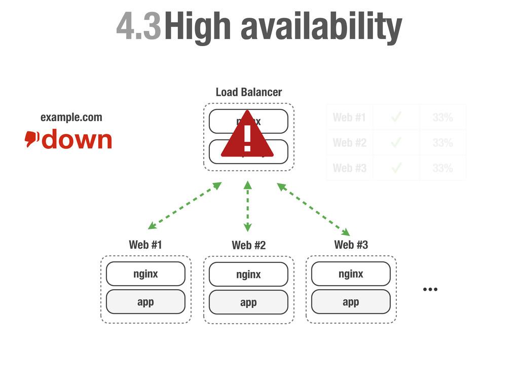 Load Balancer nginx haproxy High availability 4...